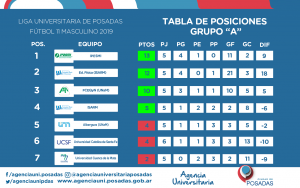 posiciones--GRUPO-A-FECHA7