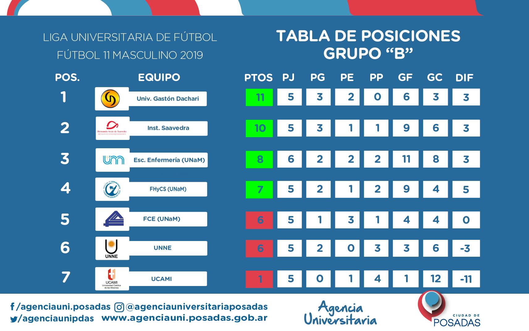 posiciones--GRUPO-B-fecha-7-NUEVO